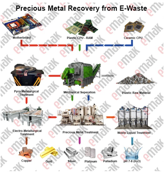 E-Waste-Recycling-System